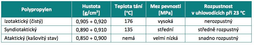 PP polypropylén není vhodný pro práci s párou
