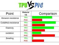 Flexibilní nádrže z TPU mají lepší vlastnosti než nádrže z PVC